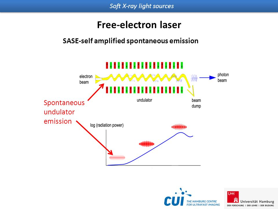 Soft X-ray light sources Free-electron laser SASE-self amplified spontaneous emission Spontaneous undulator emission