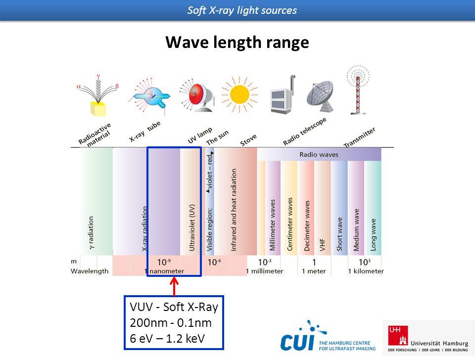 Soft X-ray light sources Wave length range VUV - Soft X-Ray 200nm - 0.1nm 6 eV – 1.2 keV