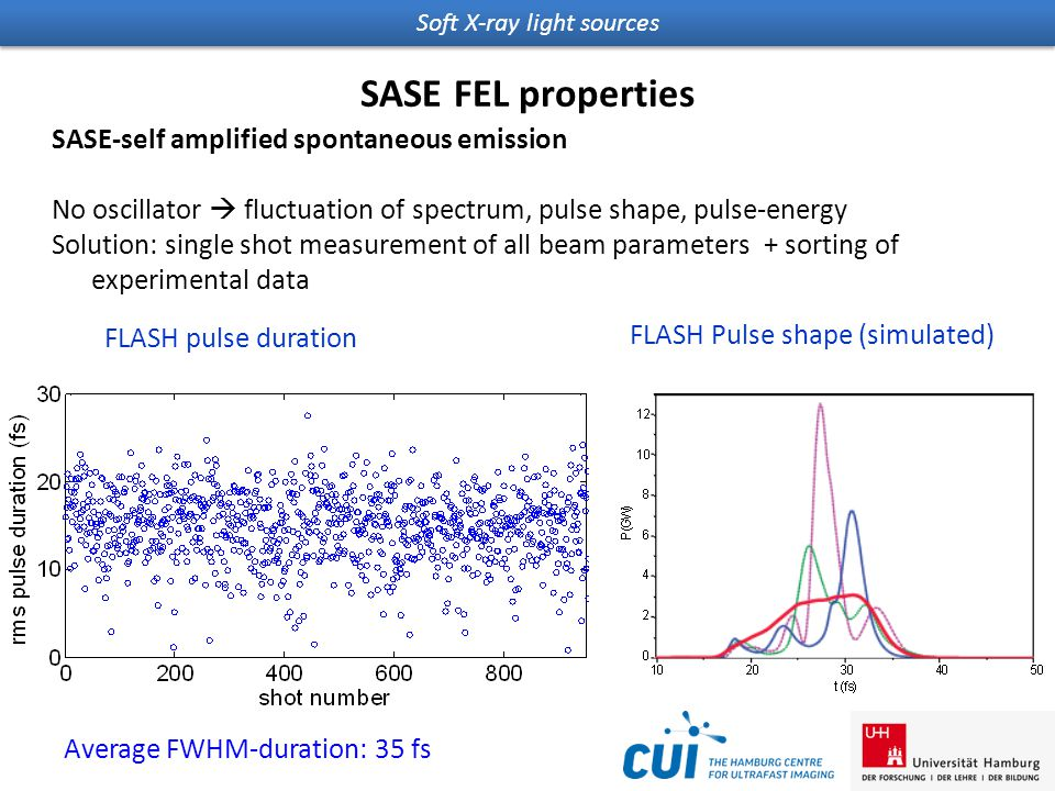 Soft X-ray light sources SASE FEL properties SASE-self amplified spontaneous emission No oscillator  fluctuation of spectrum, pulse shape, pulse-energy Solution: single shot measurement of all beam parameters + sorting of experimental data FLASH pulse duration Average FWHM-duration: 35 fs FLASH Pulse shape (simulated)  = 13.7 nm