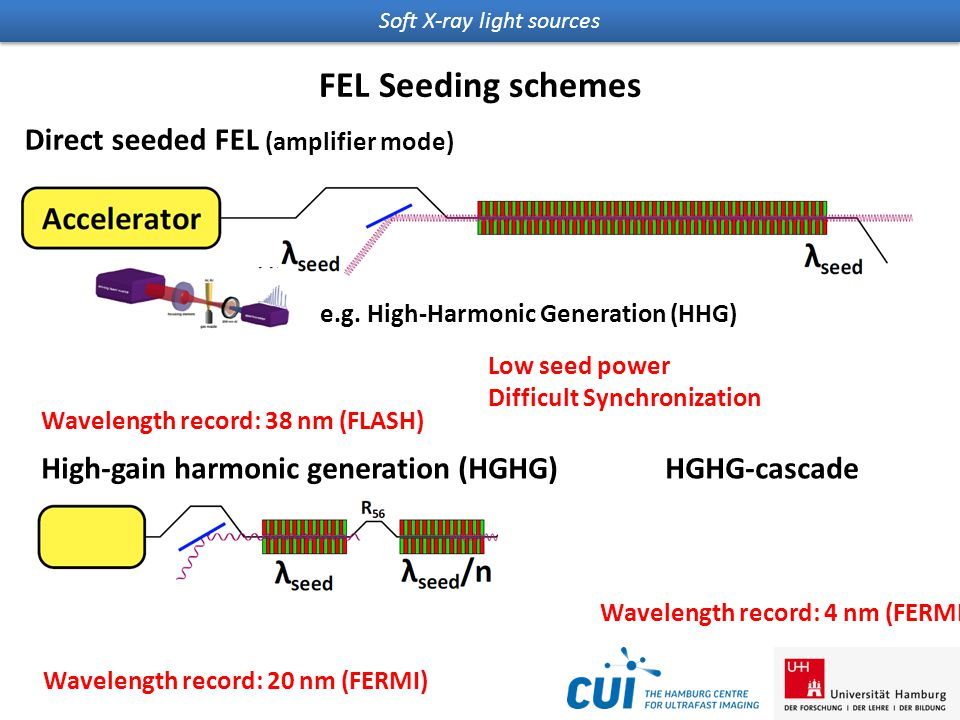 Soft X-ray light sources FEL Seeding schemes e.g. High-Harmonic Generation (HHG) Wavelength record: 38 nm (FLASH) Low seed power Difficult Synchroniza