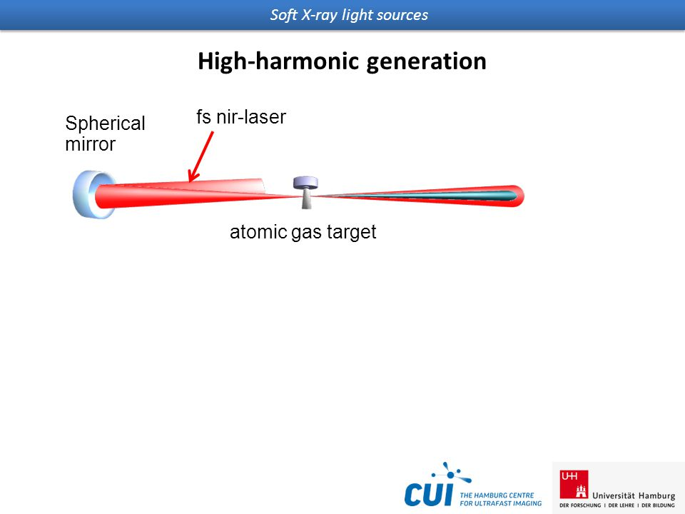 Soft X-ray light sources High-harmonic generation atomic gas target Spherical mirror fs nir-laser