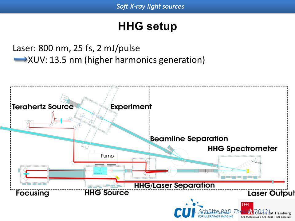 Soft X-ray light sources HHG setup Laser: 800 nm, 25 fs, 2 mJ/pulse XUV: 13.5 nm (higher harmonics generation) B.