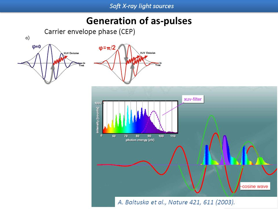 Soft X-ray light sources Generation of as-pulses Carrier envelope phase (CEP) A.