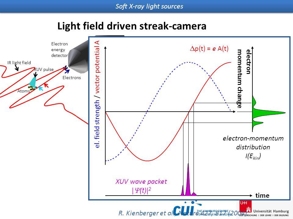 Soft X-ray light sources Light field driven streak-camera R.