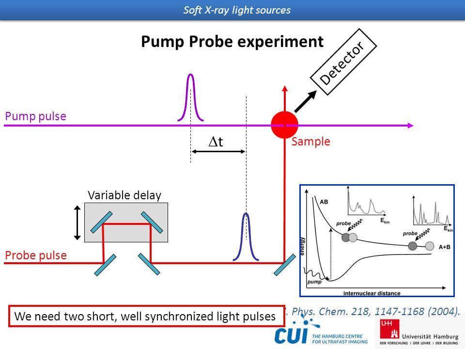 Soft X-ray light sources Variable delay Probe pulse Pump pulse tt Sample Detector Pump Probe experiment M.