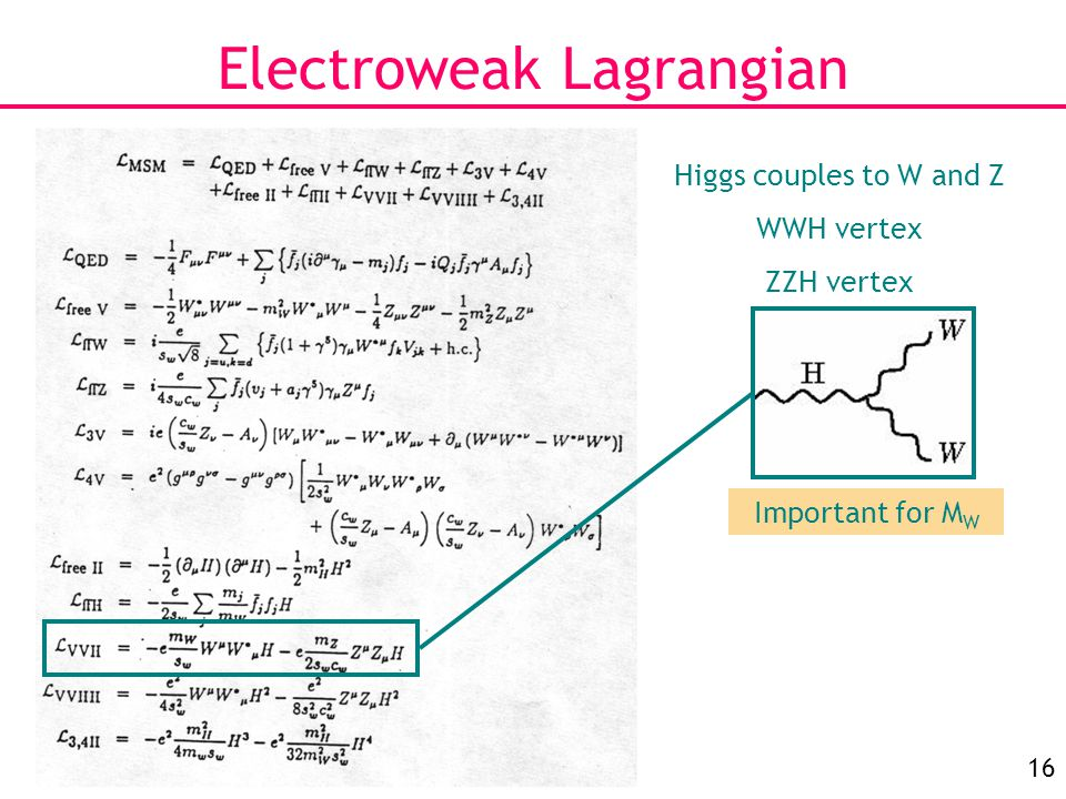 16 Electroweak Lagrangian Higgs couples to W and Z WWH vertex ZZH vertex Important for M W