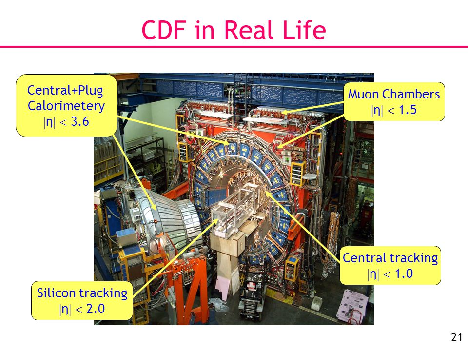 21 CDF in Real Life Central tracking  η   1.0 Muon Chambers  η   1.5 Central+Plug Calorimetery  η   3.6 Silicon tracking  η   2.0