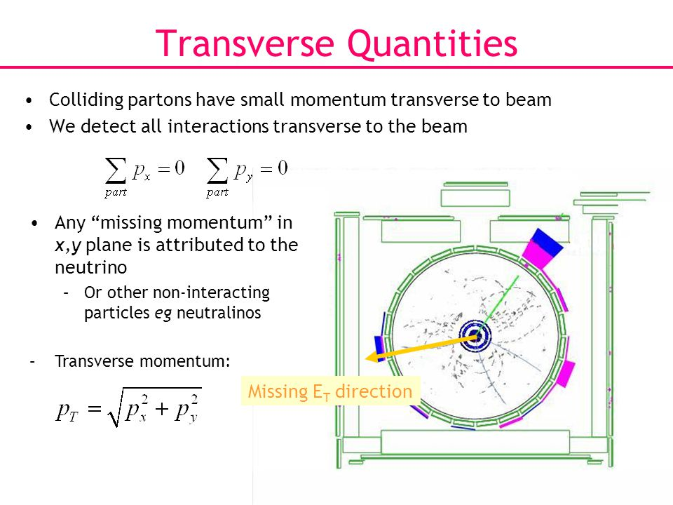 22 Transverse Quantities Colliding partons have small momentum transverse to beam We detect all interactions transverse to the beam Missing E T direction Any missing momentum in x,y plane is attributed to the neutrino –Or other non-interacting particles eg neutralinos –Transverse momentum: