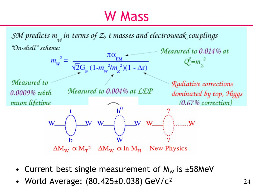 24 W Mass Current best single measurement of M W is ±58MeV World Average: (80.425±0.038) GeV/c²