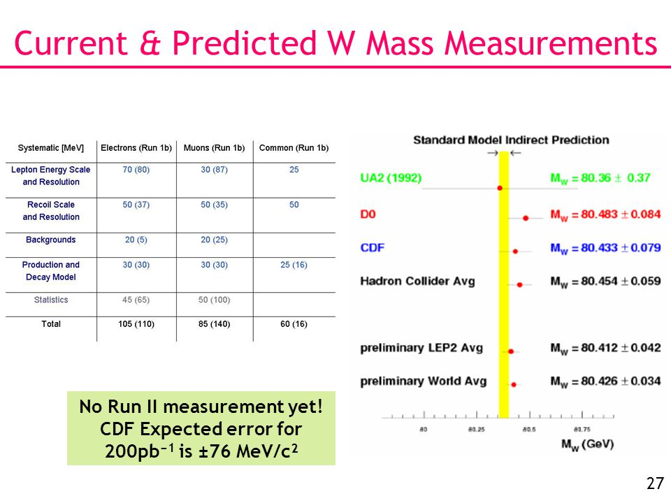 27 Current & Predicted W Mass Measurements No Run II measurement yet.