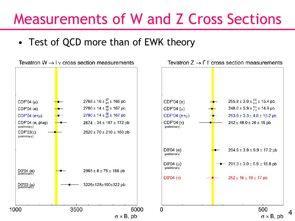34 Measurements of W and Z Cross Sections Test of QCD more than of EWK theory