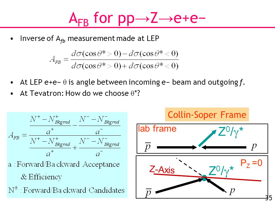 35 A FB for pp → Z → e+e− Inverse of A fb measurement made at LEP At LEP e+e− θ is angle between incoming e− beam and outgoing f.