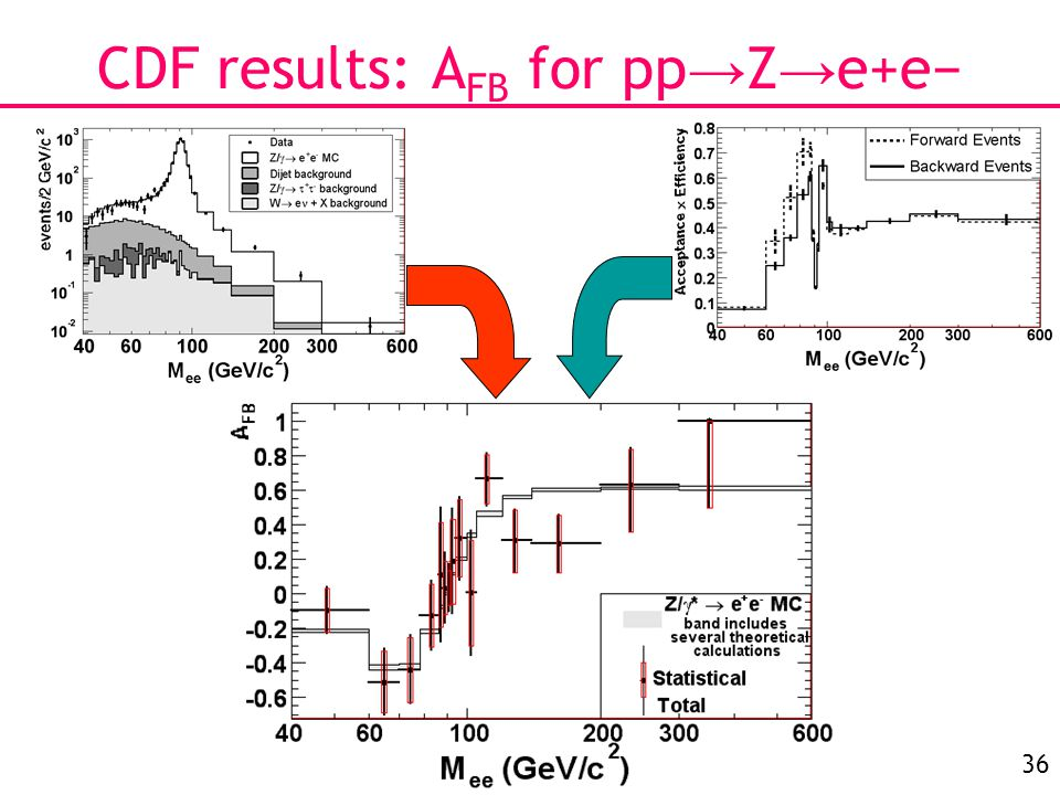 36 CDF results: A FB for pp → Z → e+e−
