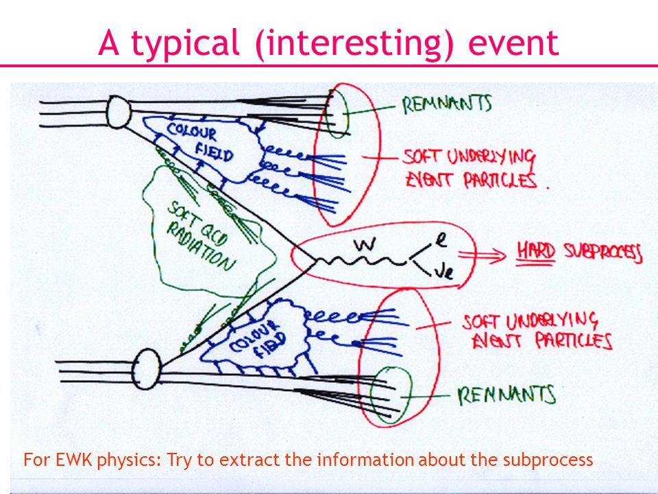 6 A typical (interesting) event For EWK physics: Try to extract the information about the subprocess