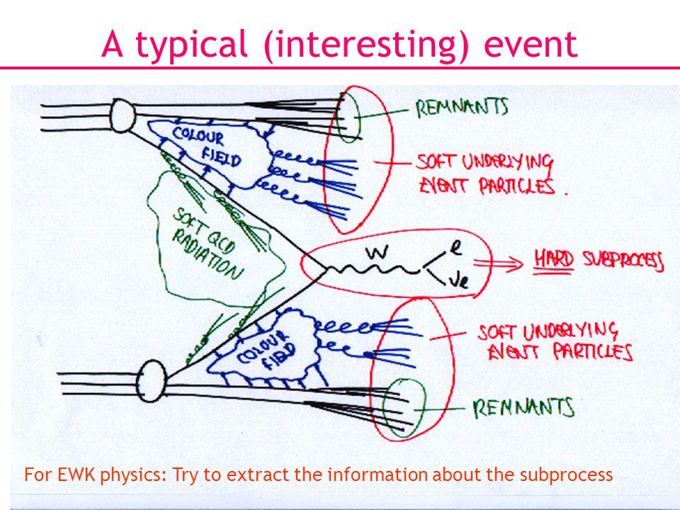 17 Electroweak Lagrangian Higgs quartic coupling to W and Z WWHH vertex ZZHH vertex