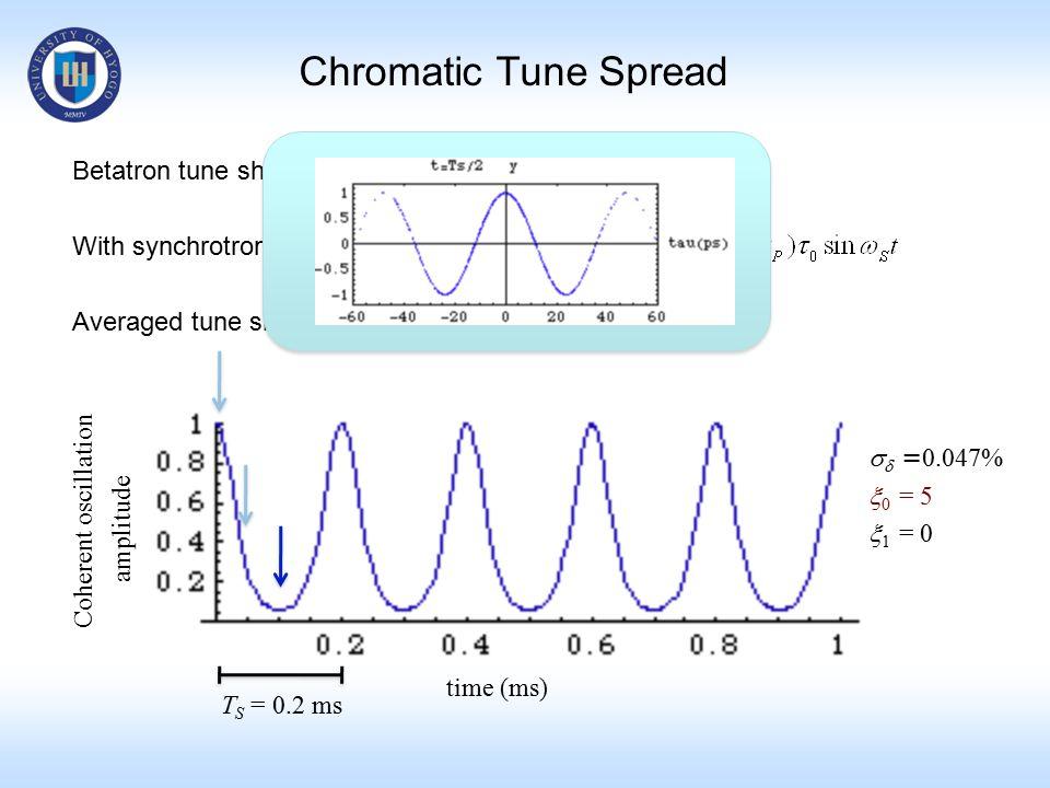 Chromatic Tune Spread Betatron tune shift with chromaticity With synchrotron oscillation Averaged tune shift over T S   = 0.047%  0 = 5  1 = 0 tim