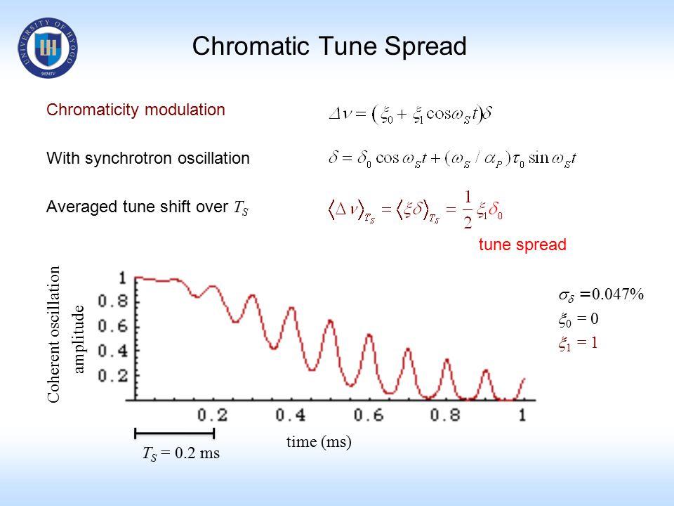 Chromatic Tune Spread Chromaticity modulation With synchrotron oscillation Averaged tune shift over T S time (ms)   = 0.047%  0 = 0  1 = 1 Coherent oscillation amplitude T S = 0.2 ms tune spread