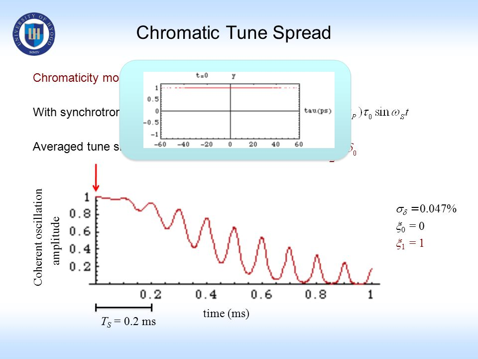 Chromatic Tune Spread Chromaticity modulation With synchrotron oscillation Averaged tune shift over T S time (ms)   = 0.047%  0 = 0  1 = 1 Coheren