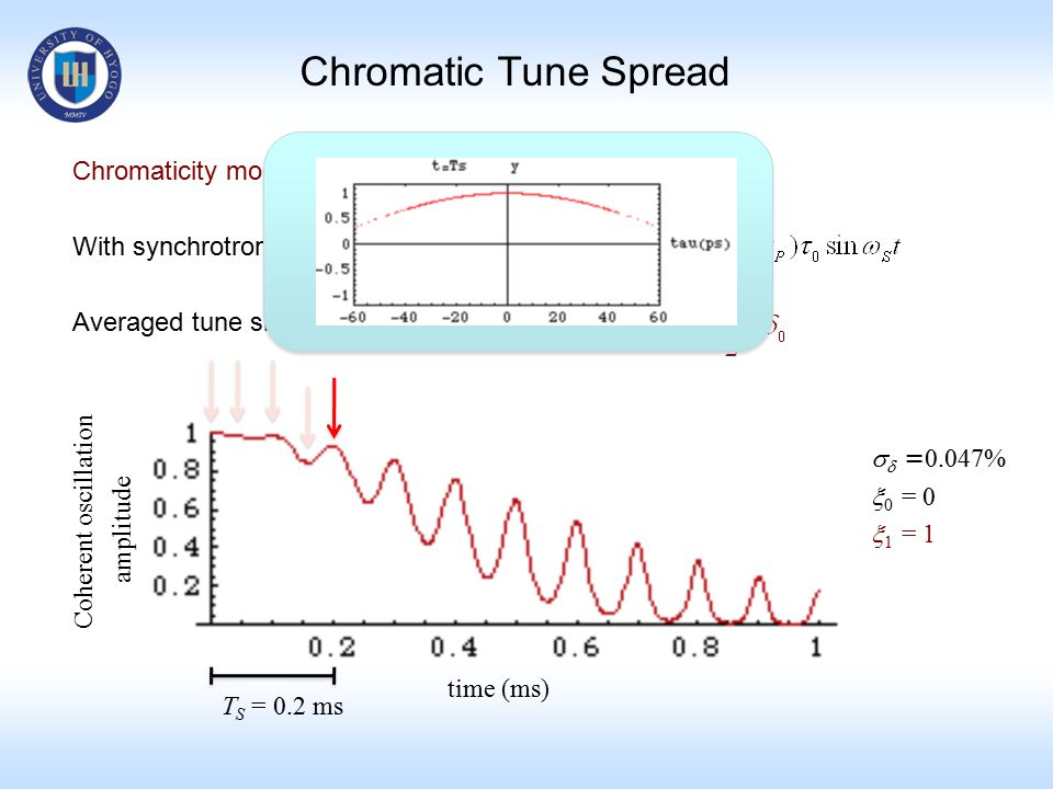 Chromatic Tune Spread Chromaticity modulation With synchrotron oscillation Averaged tune shift over T S time (ms)   = 0.047%  0 = 0  1 = 1 Coherent oscillation amplitude T S = 0.2 ms