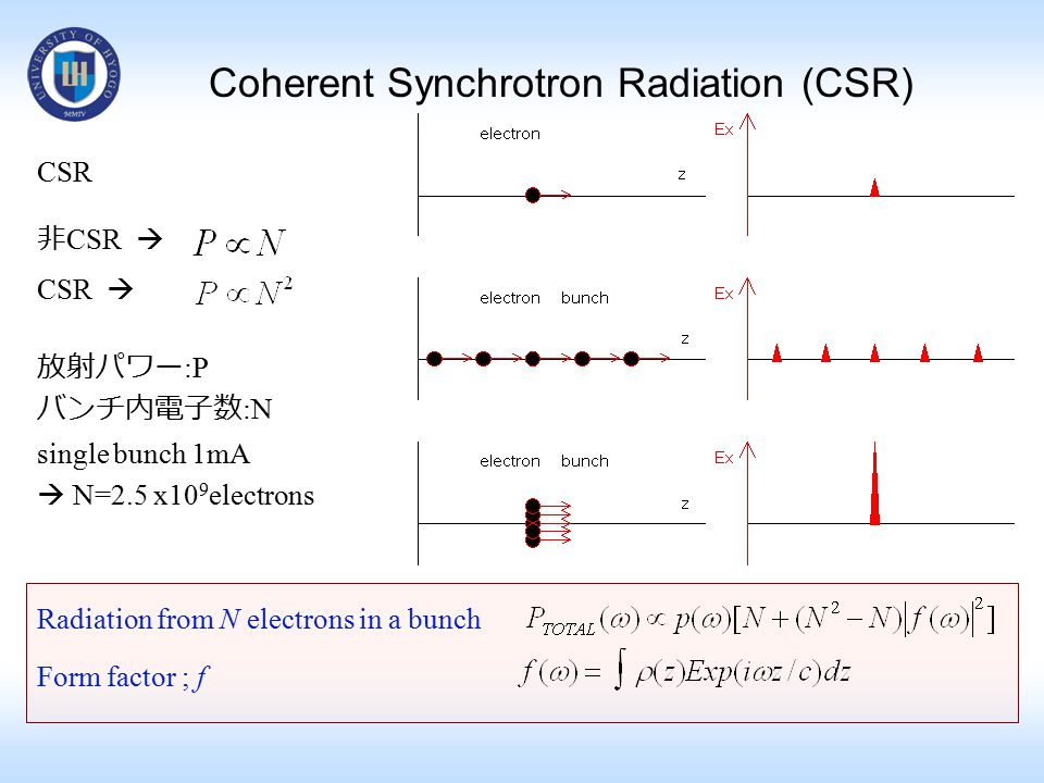 CSR 非 CSR  CSR  放射パワー :P バンチ内電子数 :N single bunch 1mA  N=2.5 x10 9 electrons Radiation from N electrons in a bunch Form factor ; f Coherent Synchrot
