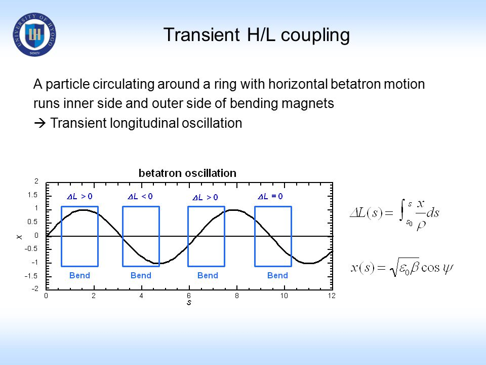 Transient H/L coupling A particle circulating around a ring with horizontal betatron motion runs inner side and outer side of bending magnets  Transient longitudinal oscillation