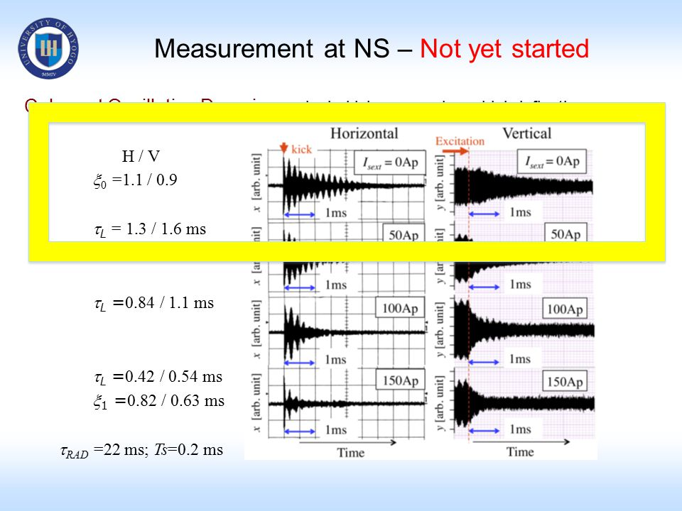 Coherent Oscillation Damping single kicksinusoidal deflection H / V  0 =1.1 / 0.9  L = 1.3 / 1.6 ms  L = 0.84 / 1.1 ms  L = 0.42 / 0.54 ms  1 = 0.82 / 0.63 ms  RAD =22 ms; Ts=0.2 ms Measurement at NS – Not yet started