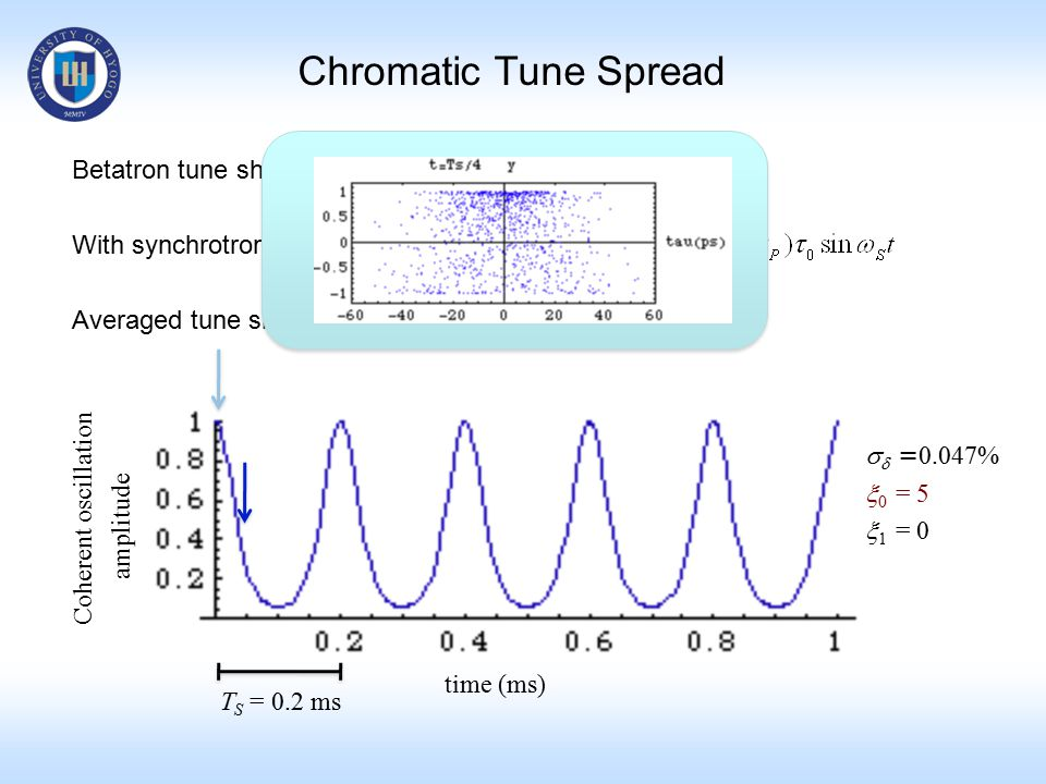 Chromatic Tune Spread Betatron tune shift with chromaticity With synchrotron oscillation Averaged tune shift over T S   = 0.047%  0 = 5  1 = 0 time (ms) Coherent oscillation amplitude T S = 0.2 ms