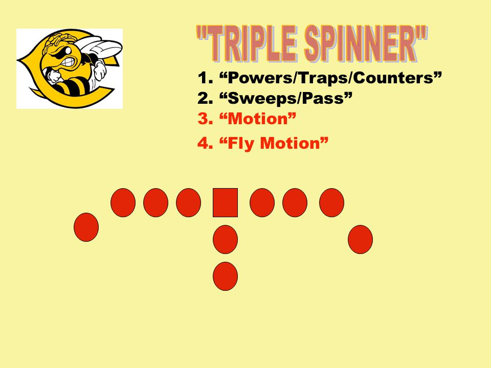 1. Powers/Traps/Counters 2. Sweeps/Pass 3. Motion 4. Fly Motion