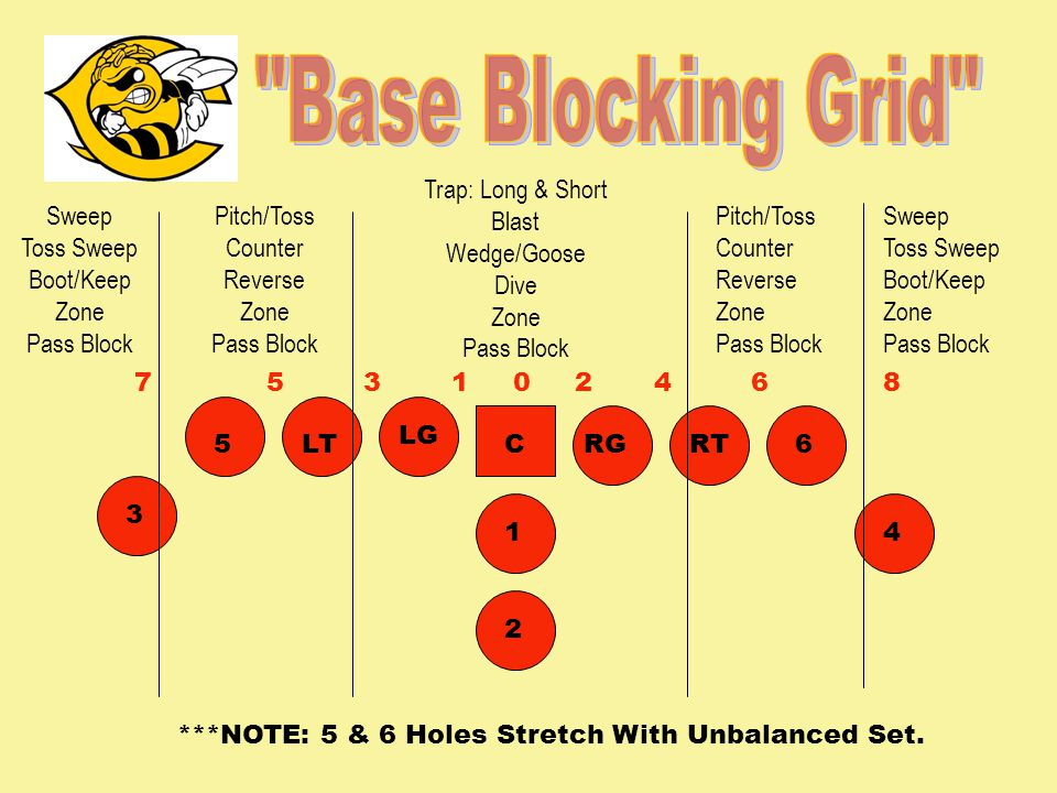 031752468 Sweep Toss Sweep Boot/Keep Zone Pass Block Pitch/Toss Counter Reverse Zone Pass Block Trap: Long & Short Blast Wedge/Goose Dive Zone Pass Block Pitch/Toss Counter Reverse Zone Pass Block Sweep Toss Sweep Boot/Keep Zone Pass Block 3 5LT LG CRGRT6 41 2 ***NOTE: 5 & 6 Holes Stretch With Unbalanced Set.