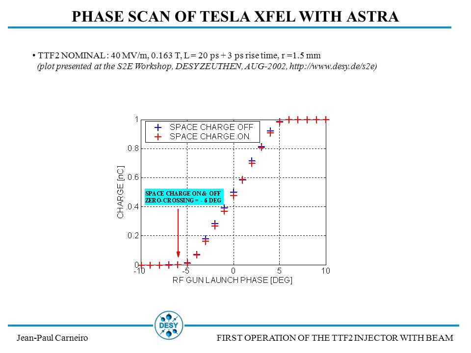 ENERGY AND ENERGY SPREAD Jean-Paul CarneiroFIRST OPERATION OF THE TTF2 INJECTOR WITH BEAM