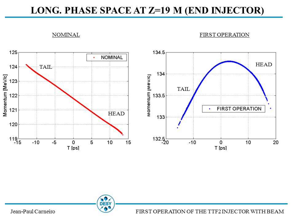 EMITTANCE AND ENVELOPE Jean-Paul CarneiroFIRST OPERATION OF THE TTF2 INJECTOR WITH BEAM