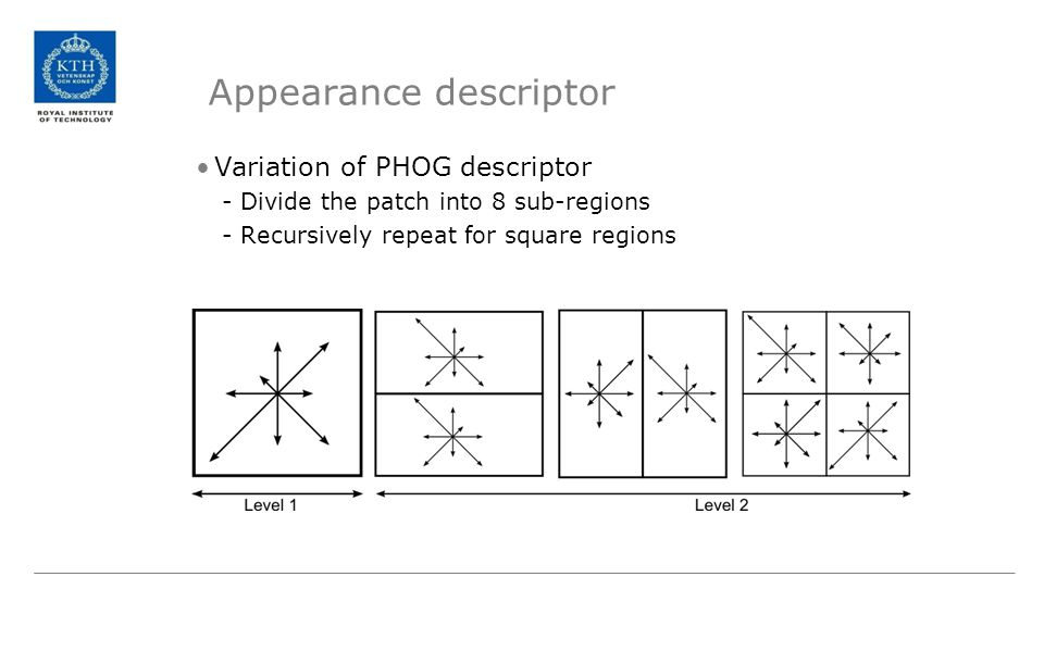 Appearance descriptor Variation of PHOG descriptor -Divide the patch into 8 sub-regions -Recursively repeat for square regions