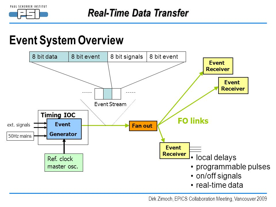 Dirk Zimoch, EPICS Collaboration Meeting, Vancouver 2009 Real-Time Data Transfer Event System Overview Event Generator Fan out ext. signals Event Rece