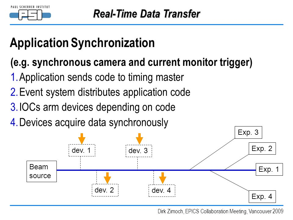 Dirk Zimoch, EPICS Collaboration Meeting, Vancouver 2009 Real-Time Data Transfer Application Synchronization (e.g. synchronous camera and current moni
