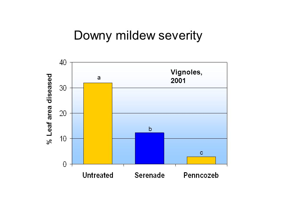% Leaf area diseased Downy mildew severity b c a Vignoles, 2001