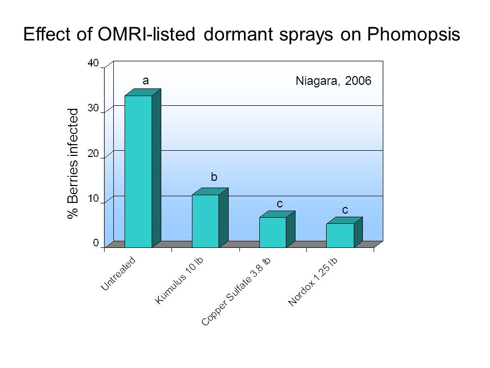 Effect of OMRI-listed dormant sprays on Phomopsis % Berries infected Niagara, 2006 a b c c