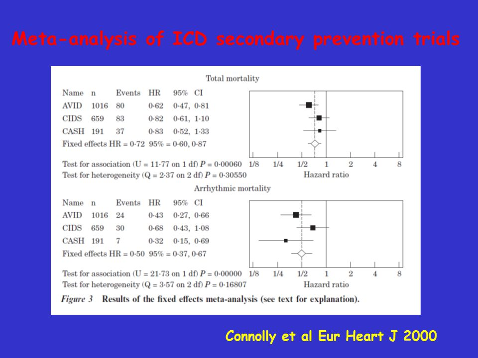 Meta-analysis of ICD secondary prevention trials Connolly et al Eur Heart J 2000