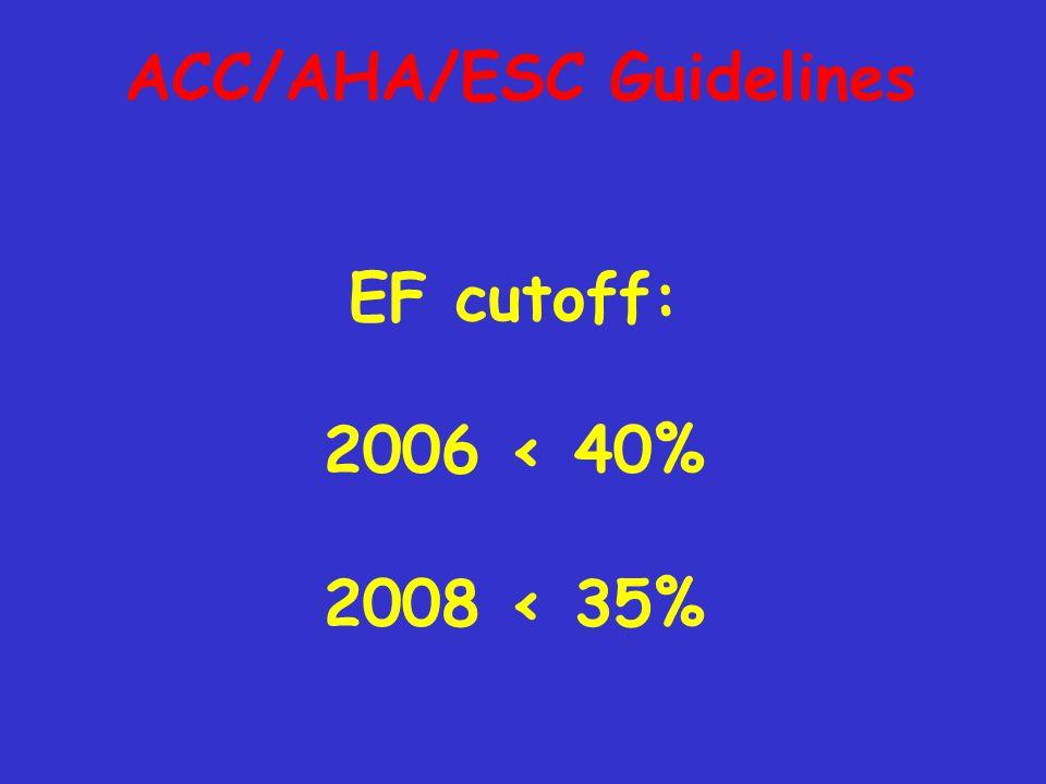 ACC/AHA/ESC Guidelines EF cutoff: 2006 < 40% 2008 < 35%