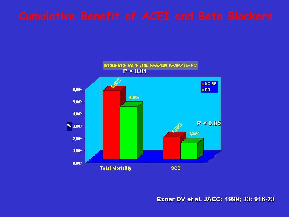 Cumulative Benefit of ACEI and Beta Blockers Exner DV et al.