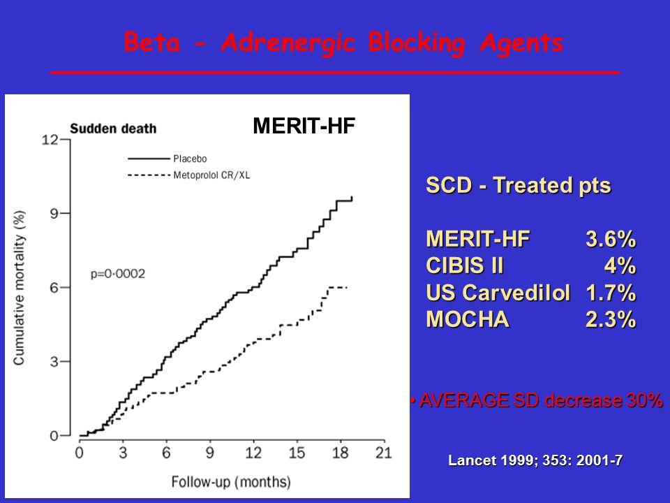 Beta - Adrenergic Blocking Agents SCD - Treated pts MERIT-HF3.6% CIBIS II4% US Carvedilol1.7% MOCHA2.3% MERIT-HF Lancet 1999; 353: 2001-7 AVERAGE SD decrease 30% AVERAGE SD decrease 30%
