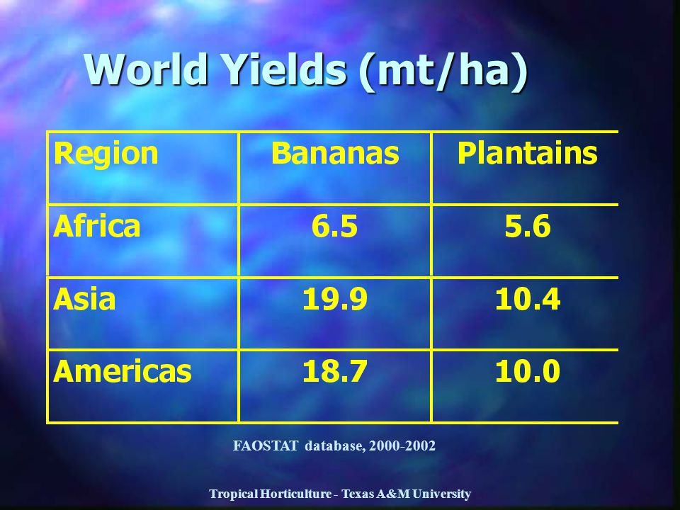 Tropical Horticulture - Texas A&M University World Yields (mt/ha) FAOSTAT database, 2000-2002