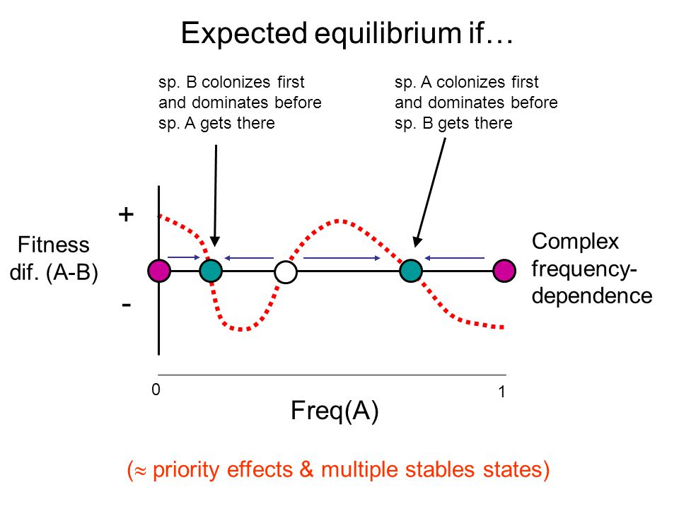 + - Complex frequency- dependence Fitness dif. (A-B) Freq(A) 0 1 sp.