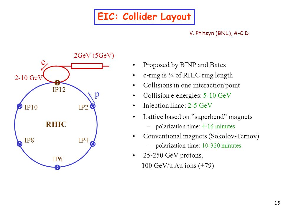15 EIC: Collider Layout V.