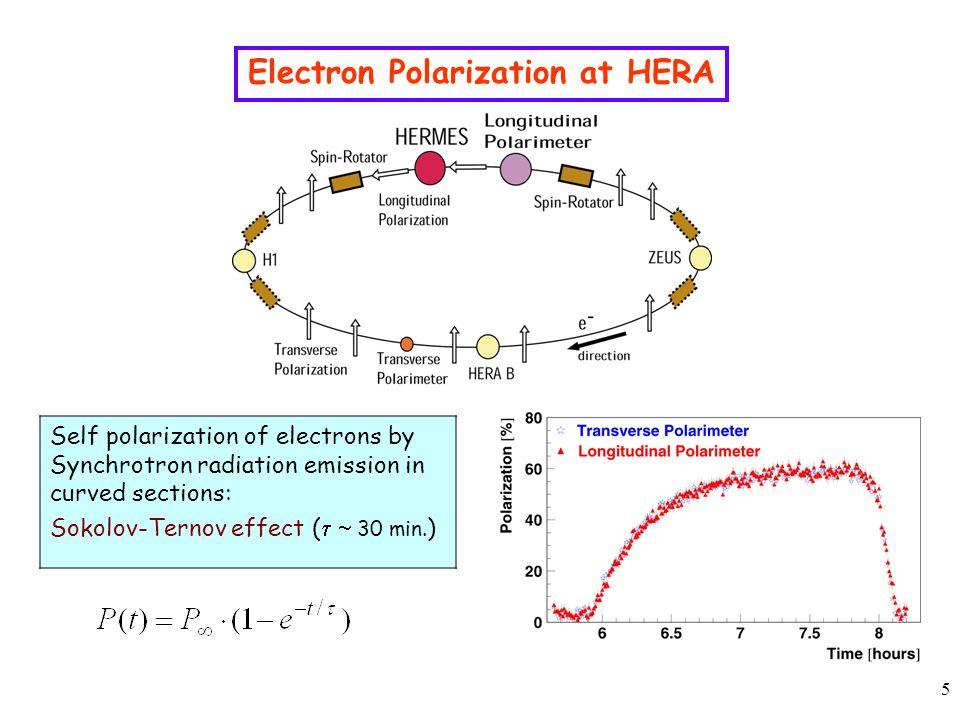 6 Principle of the P e Measurement with the Longitudinal Polarimeter Compton Scattering: e+  e'+  Cross Section: d  /dE  = d  0 /dE  [ 1+ P e P A z (E  ) ] d  0, A z : known (QED) P e : longitudinal polarization of e beam P : circular polarization (  1) of laser beam e (27.5 GeV)  (2.33 eV)  EE Calorimeter back scattered Compton photon 532 nm laser light Compton edge: HERA EIC