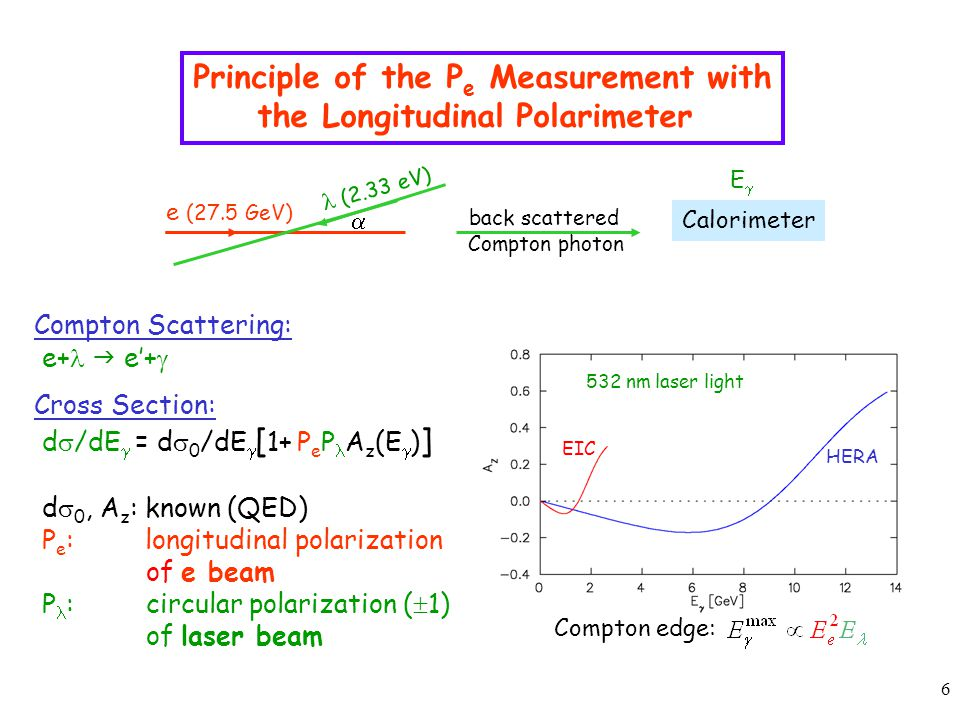 7 Compton Polarimetry Detecting the  at 0 ° angle Detecting the e - with an energy loss Strong  good energy resolution for photons Photon energy cutoff Time need for a measurement: Small crossing angle needed non-invasive measurement Jlab HERA EIC Asymmetry: Very good polarimetry at high energy or/and high currents (storage rings)