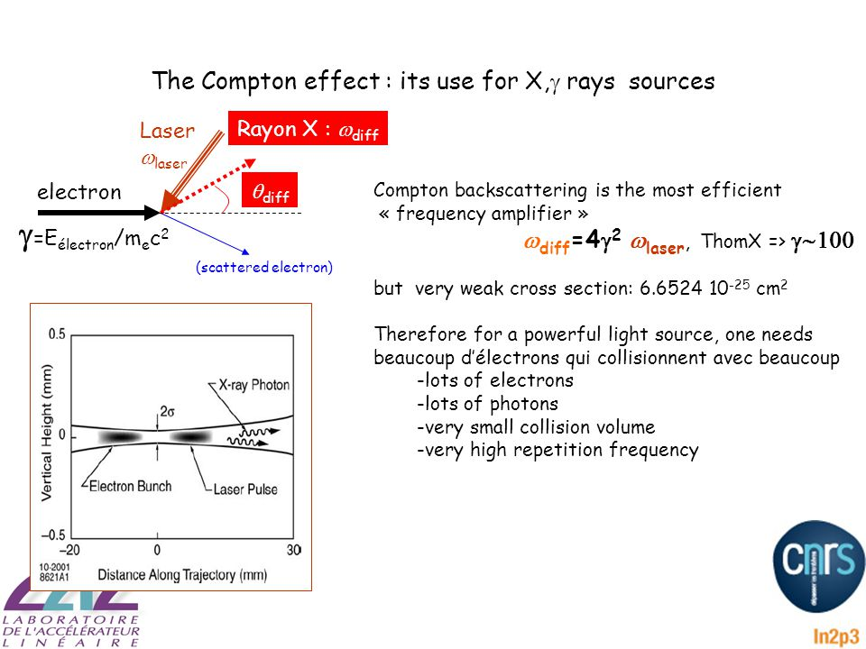 The Compton effect : its use for X,  rays sources Compton backscattering is the most efficient « frequency amplifier »   diff =4  2  laser, ThomX =>  but very weak cross section: 6.6524 10 -25 cm 2 Therefore for a powerful light source, one needs beaucoup d'électrons qui collisionnent avec beaucoup -lots of electrons -lots of photons -very small collision volume -very high repetition frequency electron Laser  laser Rayon X :  diff (scattered electron)  =E électron /m e c 2  diff