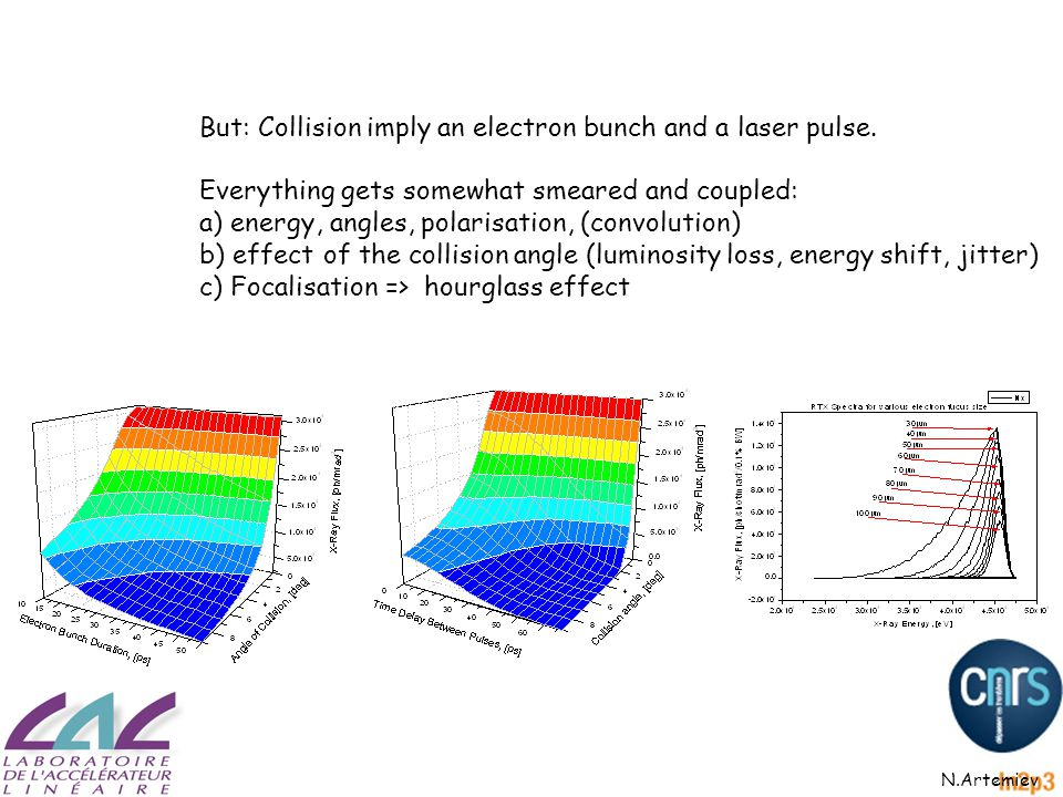 But: Collision imply an electron bunch and a laser pulse.