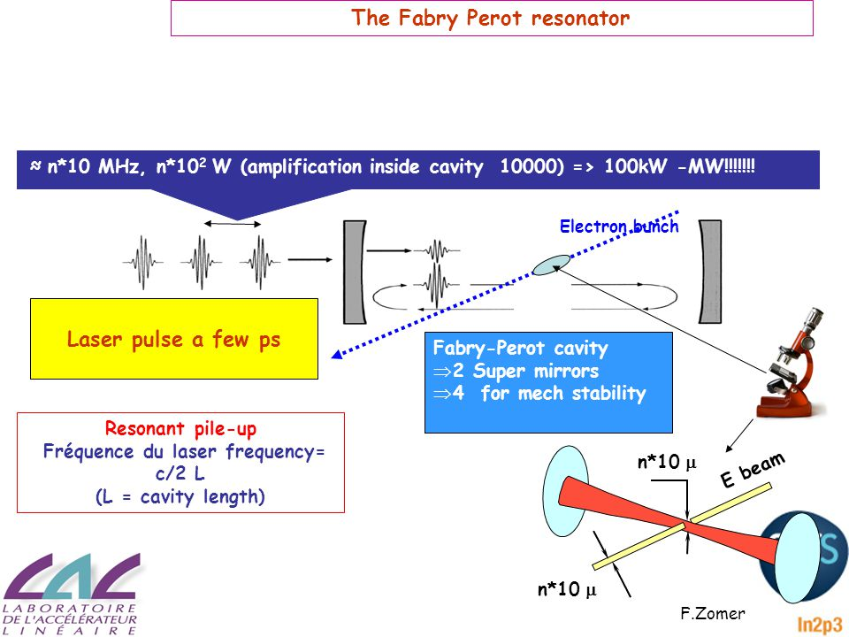≈ n*10 MHz, n*10 2 W (amplification inside cavity 10000) => 100kW -MW!!!!!!.