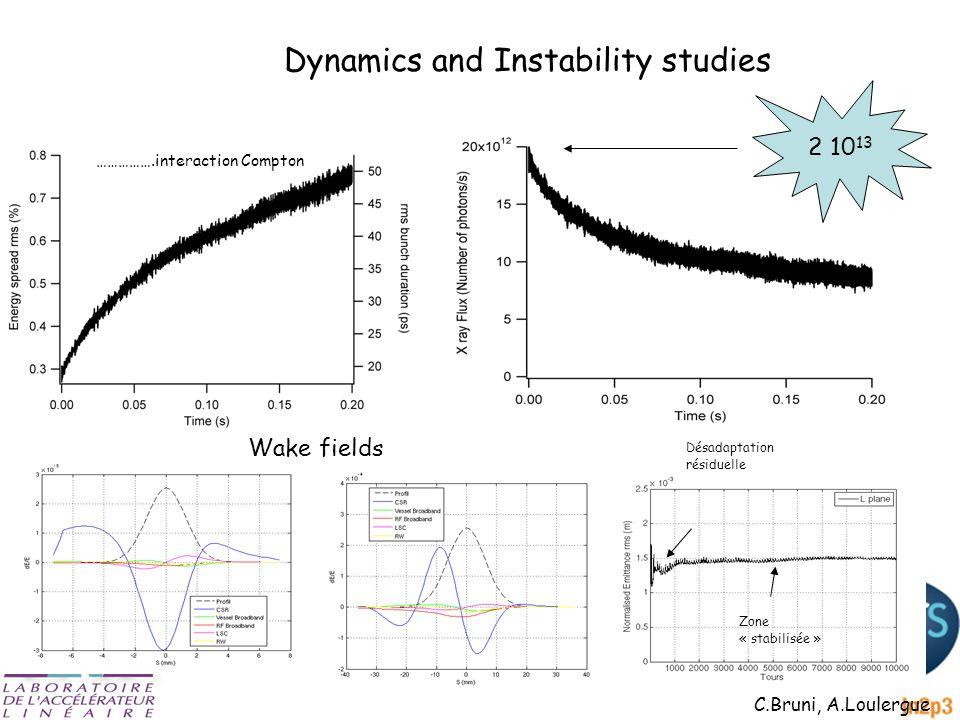 Dynamics and Instability studies 2 10 13 C.Bruni, A.Loulergue Désadaptation résiduelle => Effets collectifs Zone « stabilisée » Wake fields …………….interaction Compton
