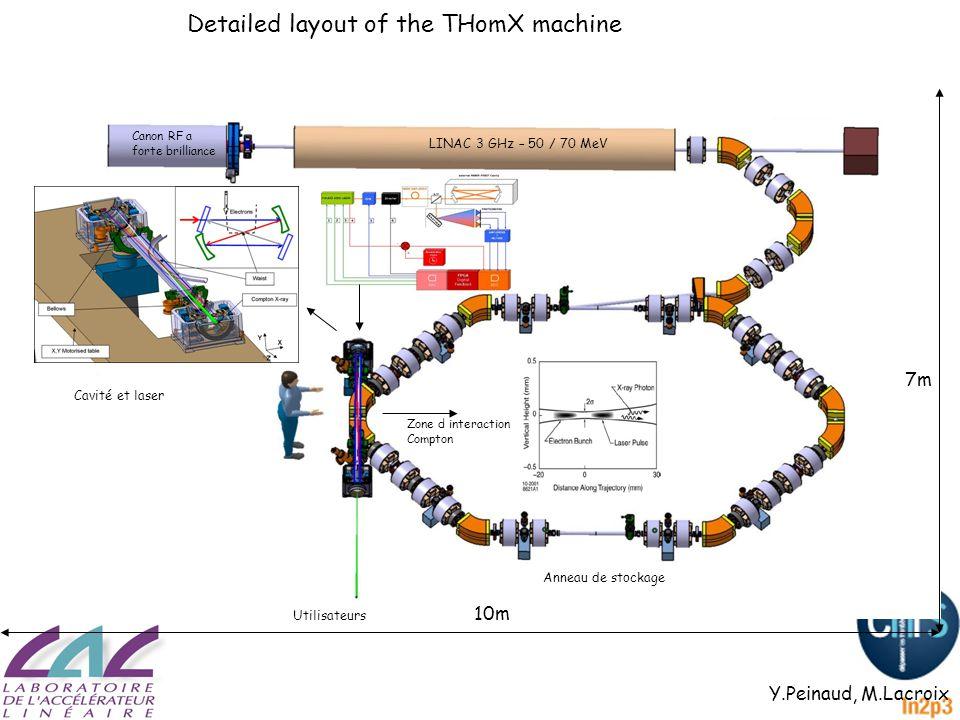 Detailed layout of the THomX machine 7m 10m Canon RF a forte brilliance LINAC 3 GHz – 50 / 70 MeV Anneau de stockage Zone d interaction Compton Cavité et laser Utilisateurs Y.Peinaud, M.Lacroix